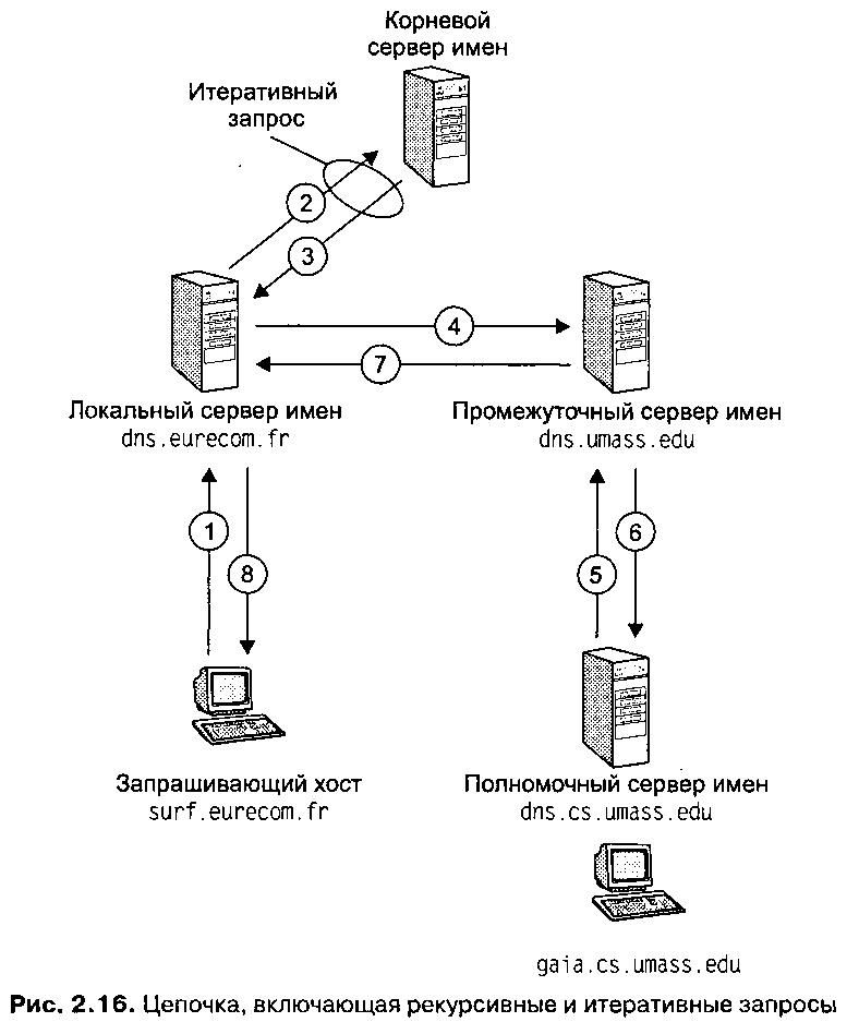 Схема функционирования DNS.