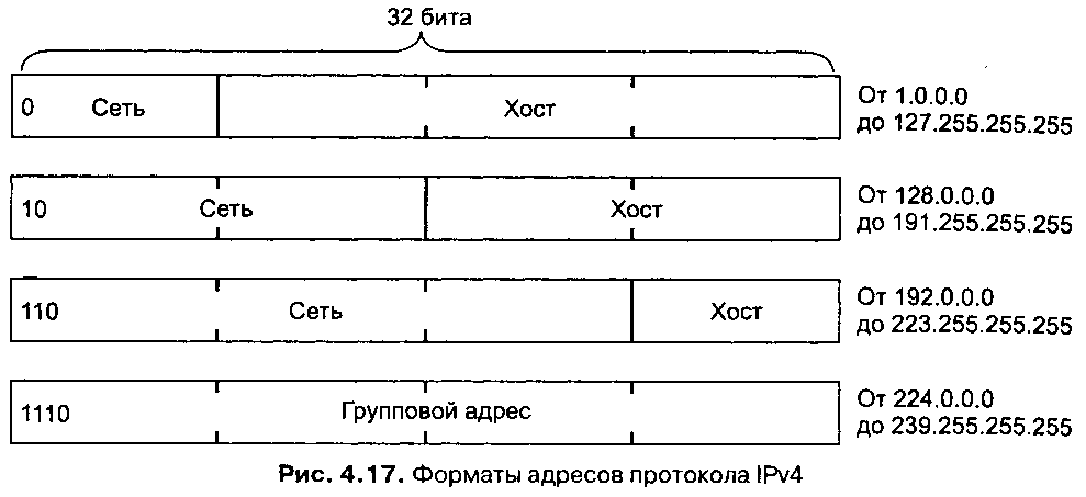 схема адресации ipv4